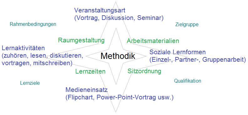 Methodik was bedeutet das in der praxis mikro for Raumgestaltung analyse