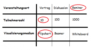 Morphologischer Kasten (Zwicky-Box)