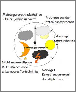 Methoden Fur Die Eigene Arbeit Anpassen Beispiel Stimmungsbarometer Mikro Didaktik Seminarplanung