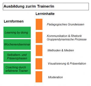 train-the-trainer