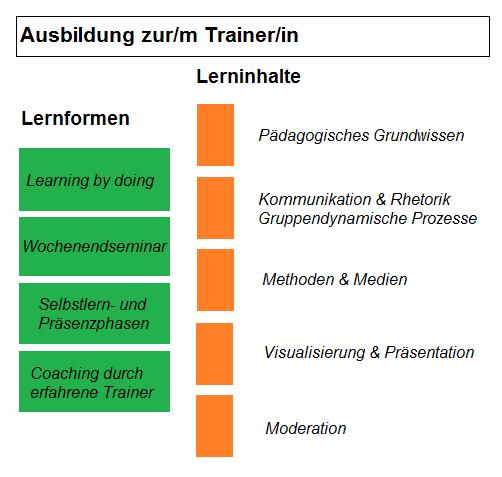 e10d7e08f164a0 Ausbildung   Seminare   train-the-trainer – Mikro-Didaktik ...